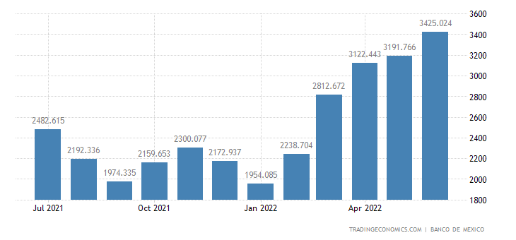 Mexico Exports of Crude Oil