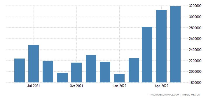 Mexico Exports of Crude Petroleum Oil