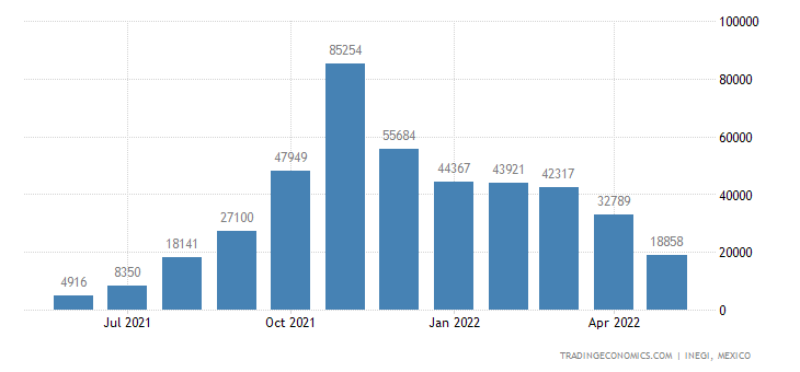 Mexico Exports of Crustaceans, Live, Fresh, Chilled, Fro