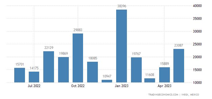 Mexico Exports of Diphosphorus Pentaoxide, Phosphoric Ac