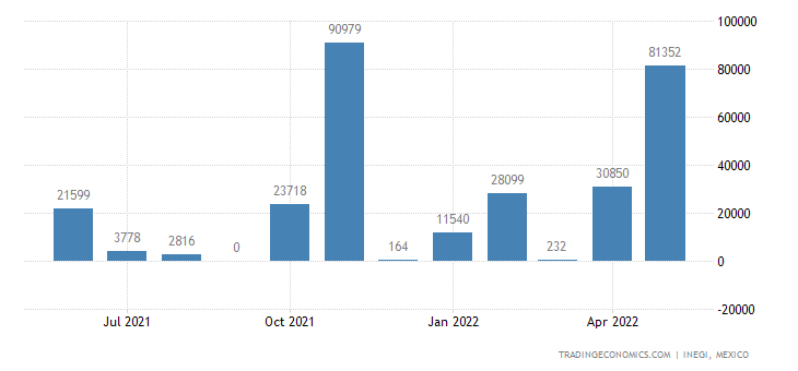 Mexico Exports of Durum Wheat