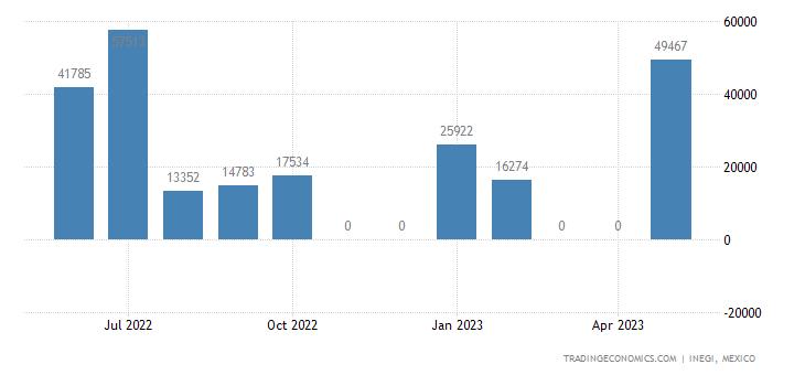 Mexico Exports of Durum Wheat