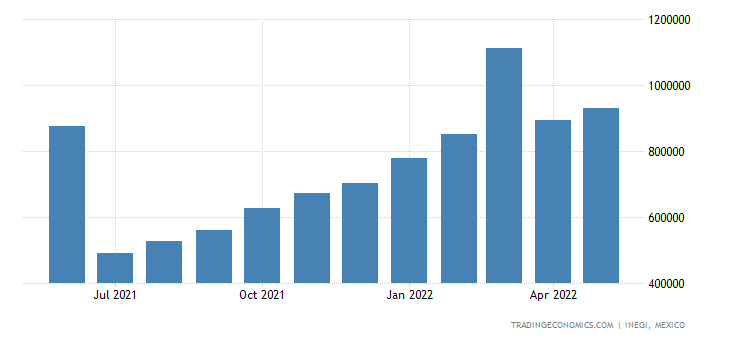 Mexico Exports of Edible Fruit & Nuts Peel of Citrus Fr