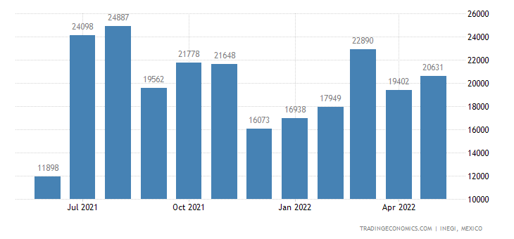 Mexico Exports of Edible Prep. of Meat, Fish, Crustacean