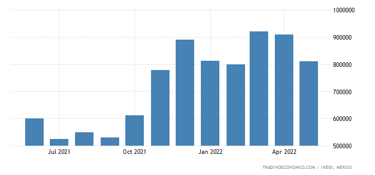 Mexico Exports of Edible Vegetables & Certain Roots & Tu