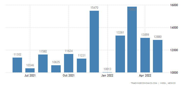 Mexico Exports of Electric Filament Or Discharge Lamps