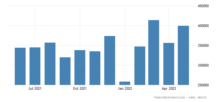 Mexico Exports of Electric Motors & Generators