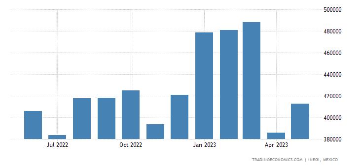 Mexico Exports of Electric Motors & Generators