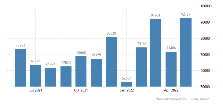 Mexico Exports of Electric Sound Or Visual Signaling App