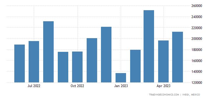 Mexico Exports of Electric Storage Batteries, Incl Separ