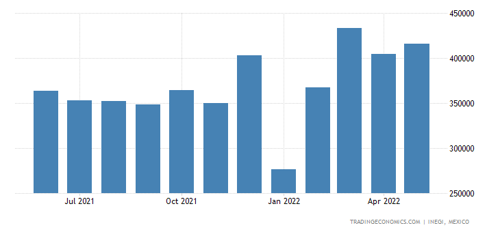 Mexico Exports of Electrical Appar, Switching Or Protec