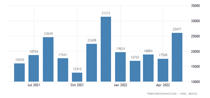 Mexico Exports of Electrical Energy