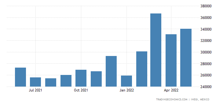 Mexico Exports of Electrical Lighting, Signaling Equip,