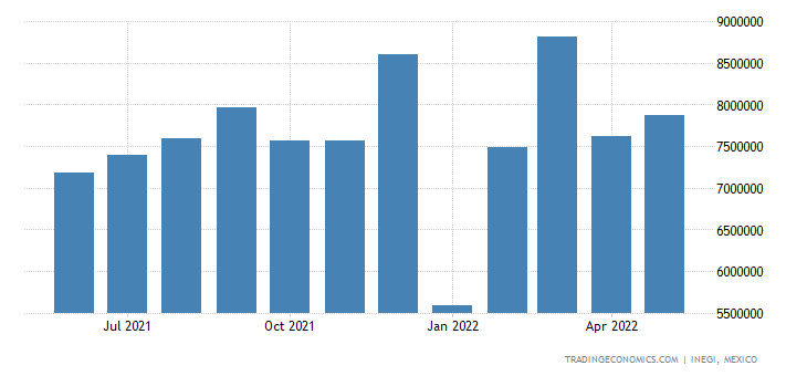Mexico Exports of Electrical Machinery & Equipment & Par