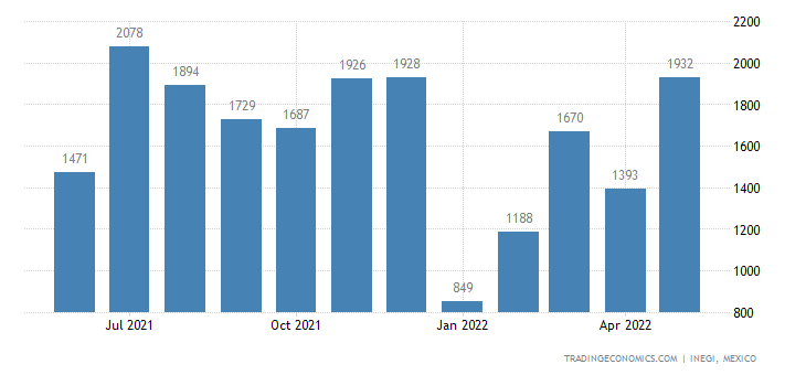 Mexico Exports of Embroidery In The Piece, In Strips Or