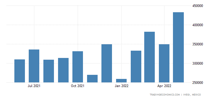 Mexico Exports of Ethyl Alcohol, Undenatured, With Vol O