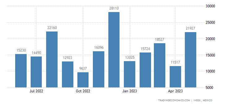 Mexico Exports of Feldspar, Leucite, Nepheline & Nepheli
