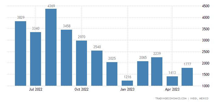Mexico Exports of Felt, Impregnatedor Not , Coated, Cove