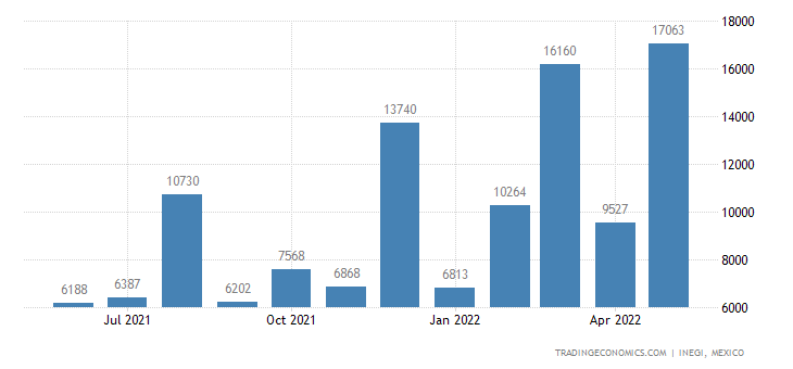 Mexico Exports of Ferroalloys