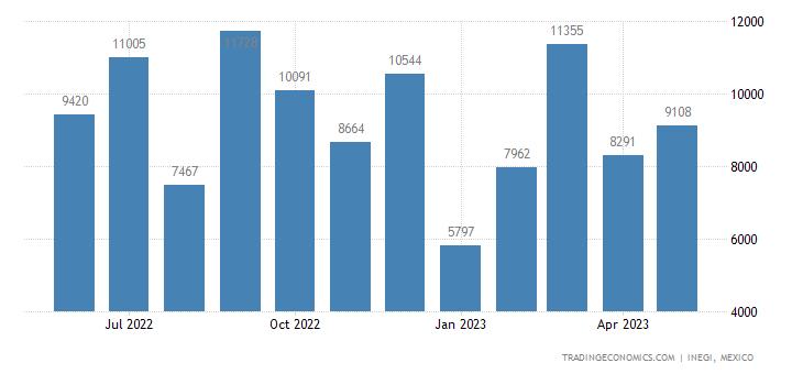 Mexico Exports of Ferroalloys