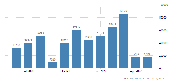 Mexico Exports of Fertilizers