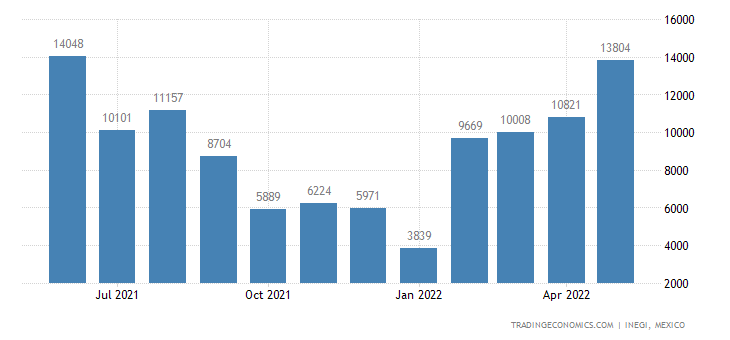 Mexico Exports of Fish, Frozen, Excluding Fish Fillets &