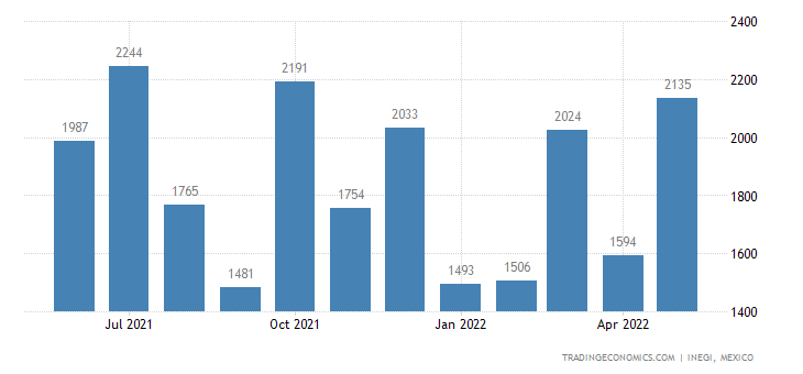 Mexico Exports of Fishing Rods, Line Fishing Tackle, Net