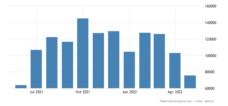 Mexico Exports of Flat-rolled Iron Mm (. Inch) Or More W