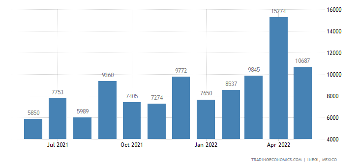Mexico Exports of Flat-rolled Stainless Steel Products,