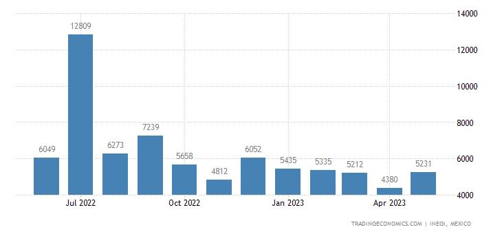Mexico Exports of Fluorides Fluorosilicates Fluoroalum