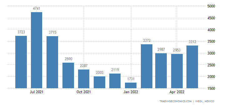 Mexico Exports of Foliage, Branches, Grasses, Mosses Etc