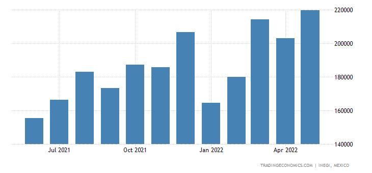 Mexico Exports of Furniture, Not Elsewhere Speied Or