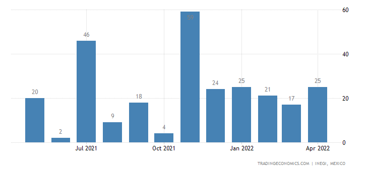 Mexico Exports of Gimped Yarn & Strip Nesoi, Incl. Manma