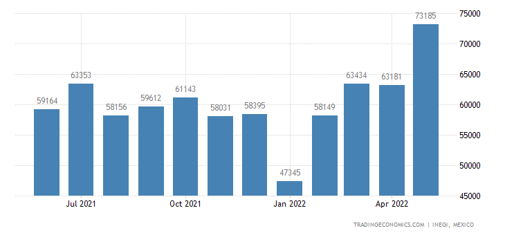 Mexico Exports of Glass Containers Used For Conveyance O