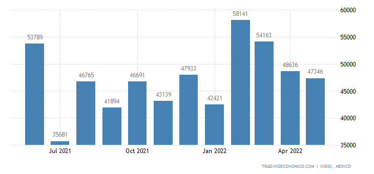 Mexico Exports of Glass Fibers & Articles, Incl Yarn & W