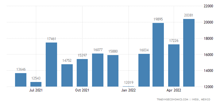 Mexico Exports of Glass Mirrors, Framed Or Not, Incl Rea