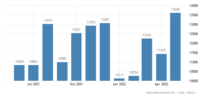 Mexico Exports of Glassware For Table, Kitchen, Toilet,