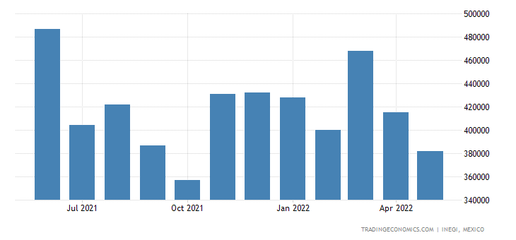 Mexico Exports of Gold Unwrought Or In Powder Form