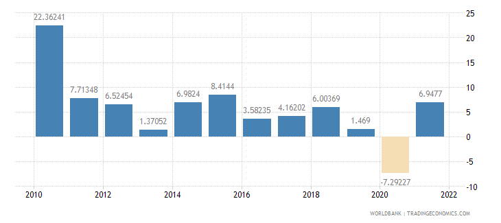mexico exports of goods and services annual percent growth wb data