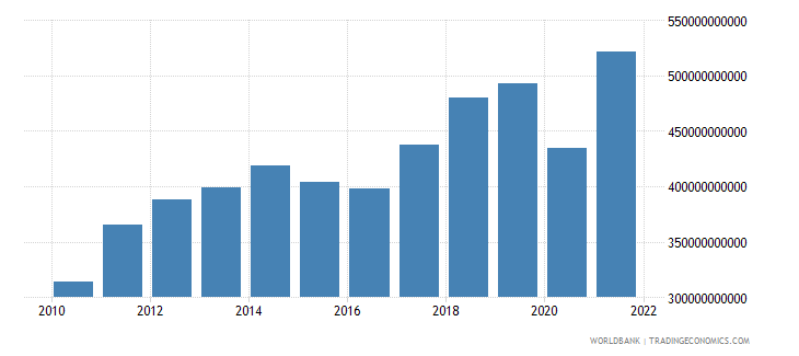mexico exports of goods and services bop us dollar wb data