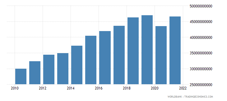 mexico exports of goods and services constant 2000 us dollar wb data