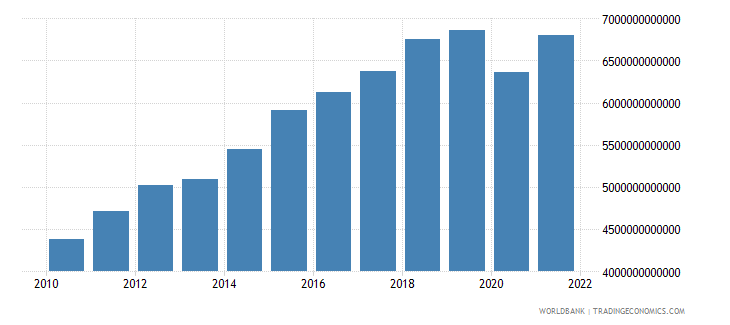 mexico exports of goods and services constant lcu wb data