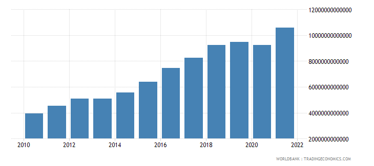 mexico exports of goods and services current lcu wb data