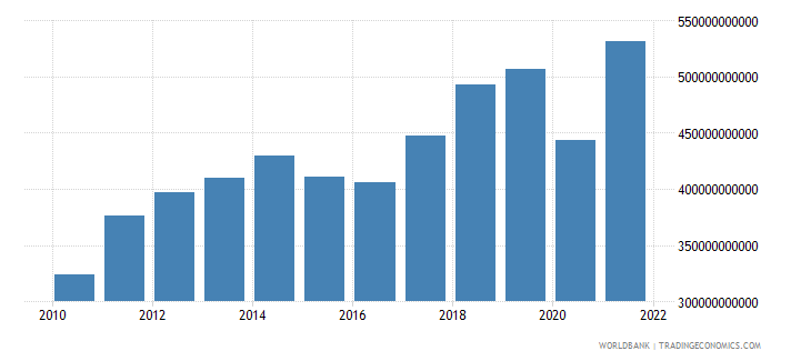 mexico exports of goods services and income bop us dollar wb data