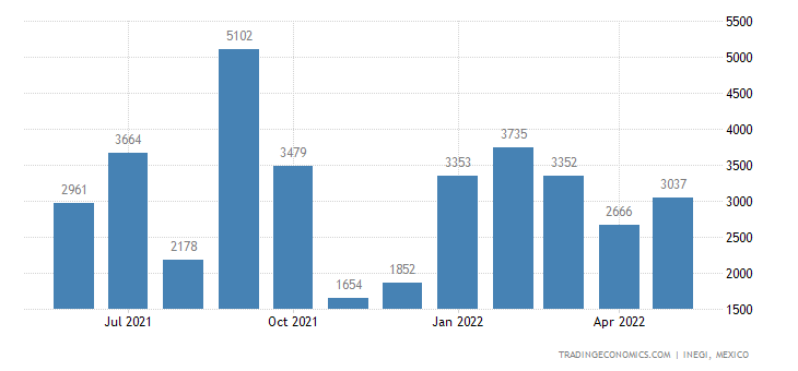 Mexico Exports of Gypsum, Anhydrite, Plasters