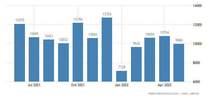 Mexico Exports of Hand Tools Nesoi, Blow Torches Etc
