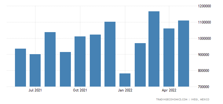 Mexico Exports of Household Furniture