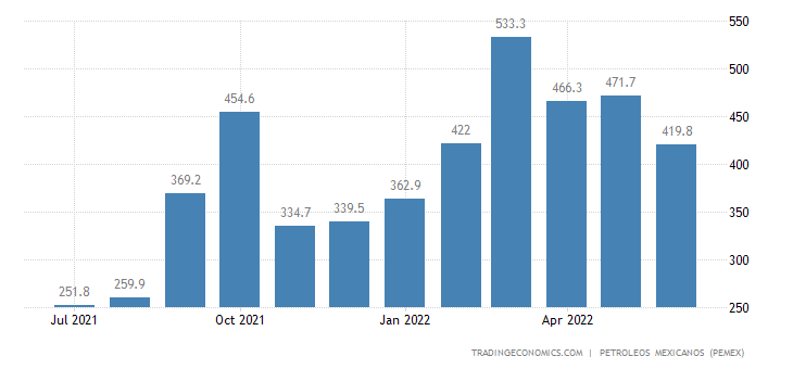 Mexico Exports of Hydrocarbons - Refined Products