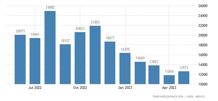 Mexico Exports of ilet, Facial Tissue, Towel Or Napkin St