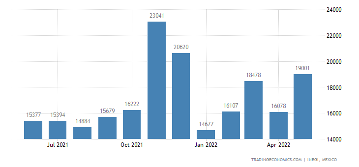 Mexico Exports of ilet Paper Towels & Like Hsehld Or San